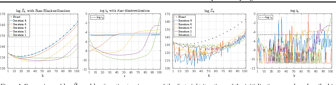 Figure 1 for Partition Functions from Rao-Blackwellized Tempered Sampling