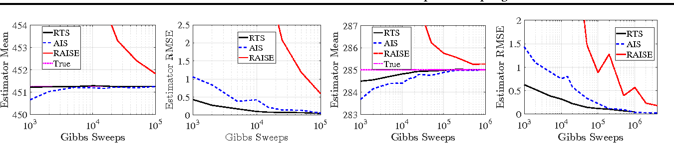 Figure 3 for Partition Functions from Rao-Blackwellized Tempered Sampling