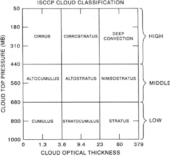 Figure 1 for A Deterministic Self-Organizing Map Approach and its Application on Satellite Data based Cloud Type Classification