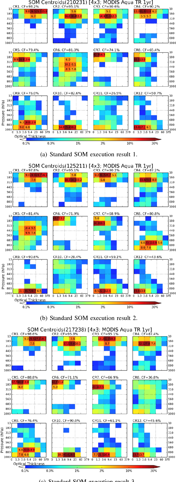 Figure 3 for A Deterministic Self-Organizing Map Approach and its Application on Satellite Data based Cloud Type Classification