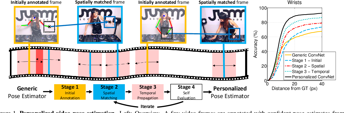 Figure 1 for Personalizing Human Video Pose Estimation