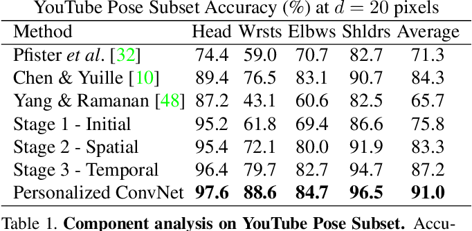 Figure 2 for Personalizing Human Video Pose Estimation