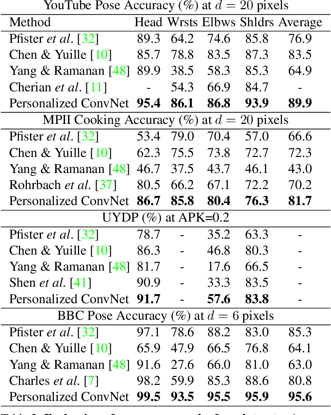 Figure 4 for Personalizing Human Video Pose Estimation