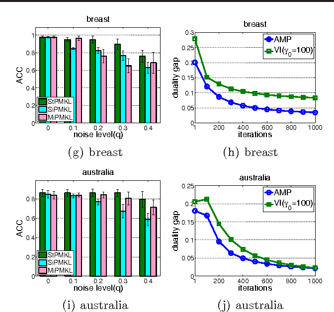 Figure 1 for Multiple Kernel Learning from Noisy Labels by Stochastic Programming