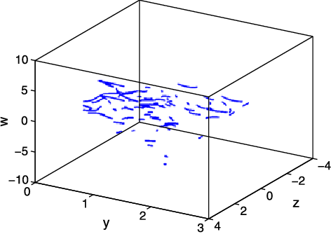 Fig. 2 Poincaré map in the y–z–w 3-D space x = 0 with a = 8, b=−2.5, and c=−30