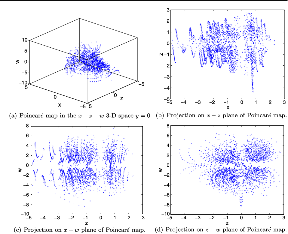 Fig. 3 Hyperchaotic attractor Poincaré mappings of system (1) when y = 0 with a = 8, b=−2.5, and c=−30