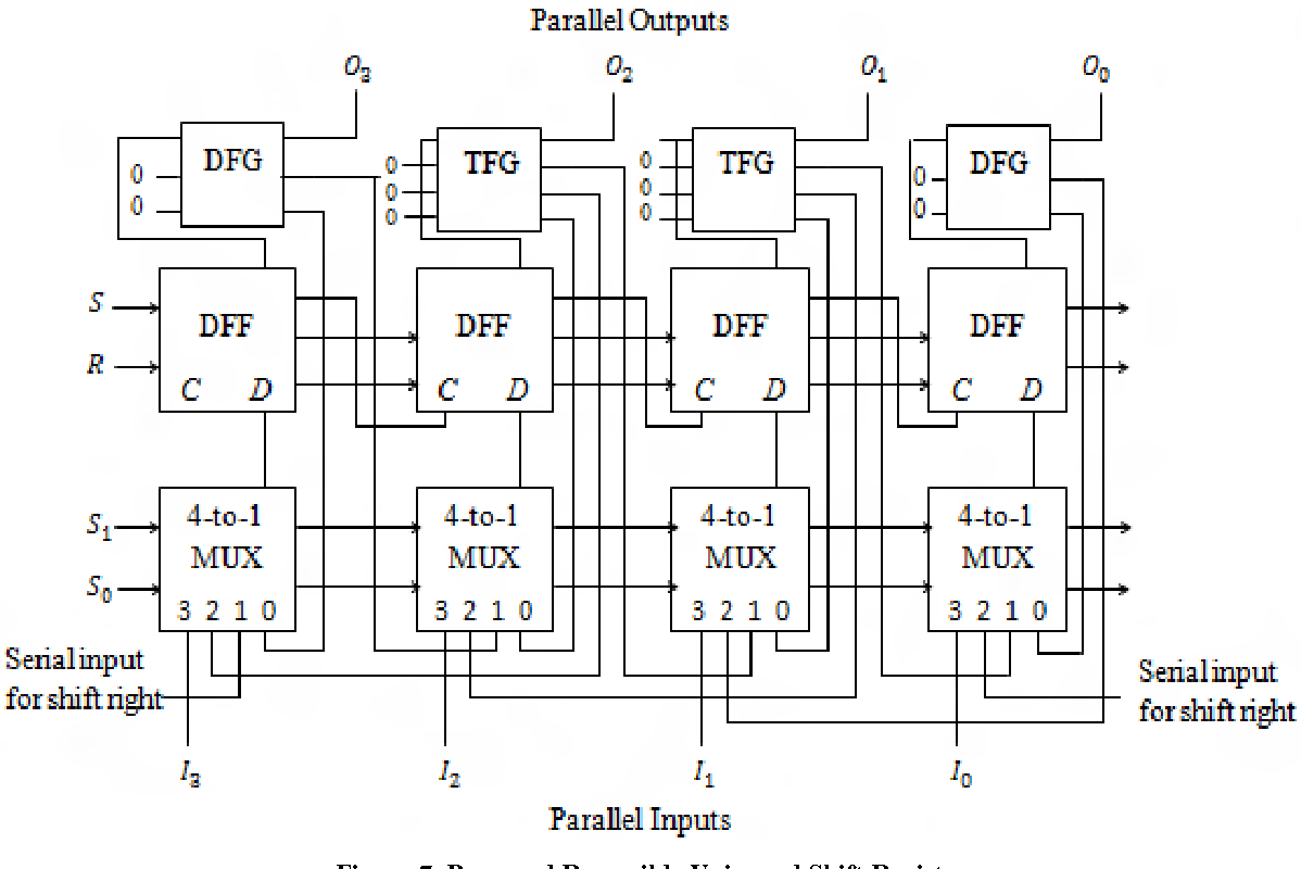 Logic Diagram Of Universal Shift Register Wiring Library Circuit 4 1 Multiplexer Design Using Reversible Semantic Scholar