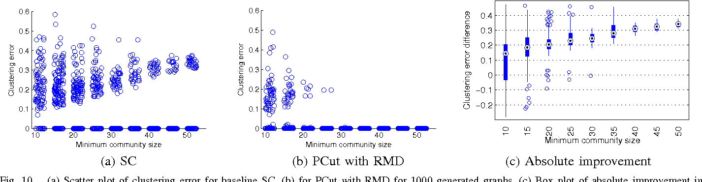 Figure 2 for Clustering and Community Detection with Imbalanced Clusters
