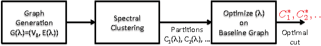 Figure 1 for Clustering and Community Detection with Imbalanced Clusters