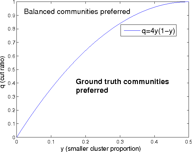 Figure 4 for Clustering and Community Detection with Imbalanced Clusters