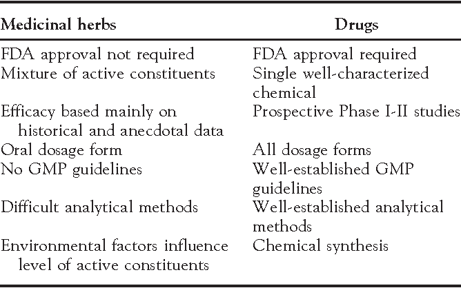 Table 1 from Medicinal herbs: drugs or dietary supplements