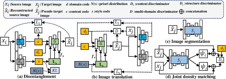 Figure 1 for Unified cross-modality feature disentangler for unsupervised multi-domain MRI abdomen organs segmentation
