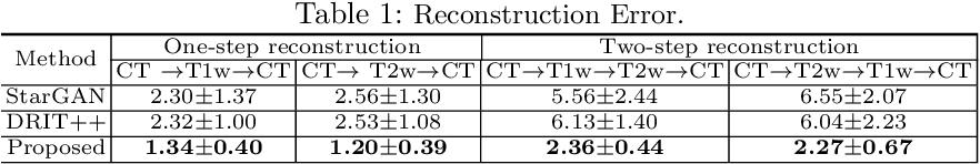 Figure 2 for Unified cross-modality feature disentangler for unsupervised multi-domain MRI abdomen organs segmentation
