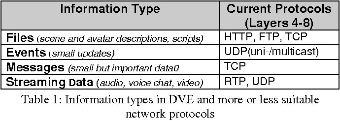 Table 1: Information types in DVE and more or less suitable network protocols
