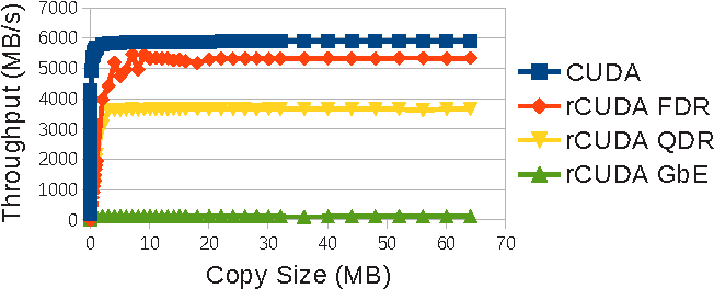 Figure 5 from Influence of InfiniBand FDR on the performance