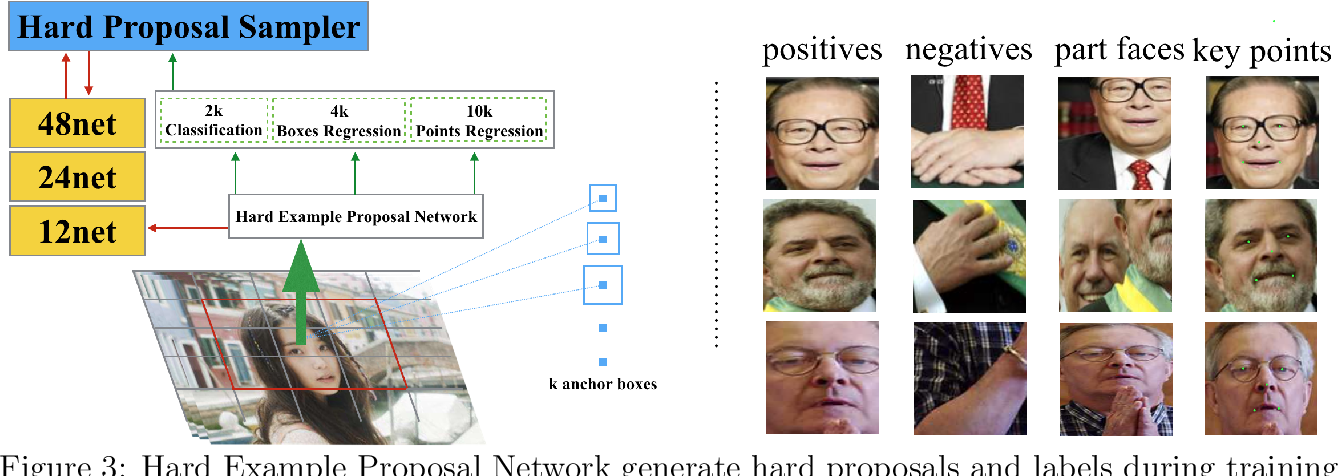 Figure 4 for Improved Face Detection and Alignment using Cascade Deep Convolutional Network