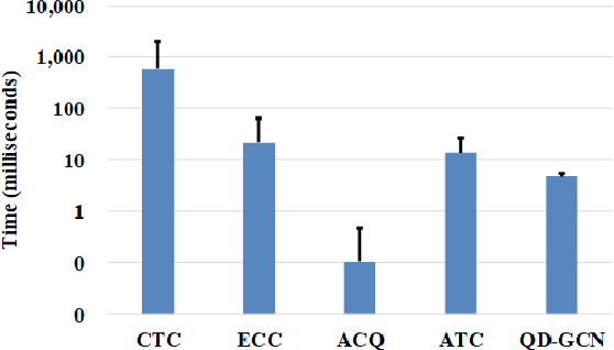 Figure 4 for QD-GCN: Query-Driven Graph Convolutional Networks for Attributed Community Search