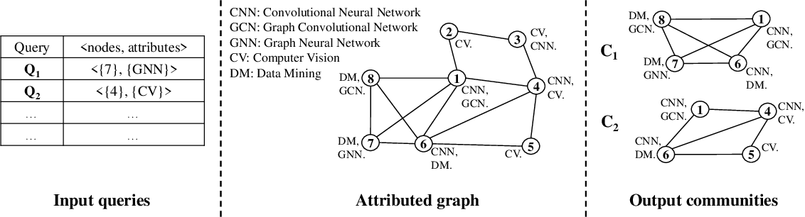 Figure 1 for QD-GCN: Query-Driven Graph Convolutional Networks for Attributed Community Search