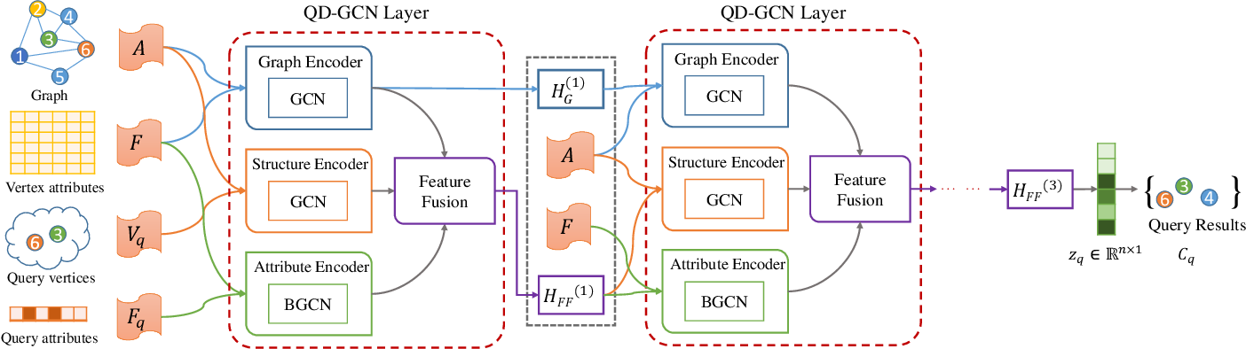 Figure 2 for QD-GCN: Query-Driven Graph Convolutional Networks for Attributed Community Search
