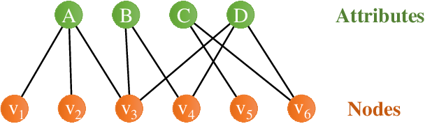Figure 3 for QD-GCN: Query-Driven Graph Convolutional Networks for Attributed Community Search