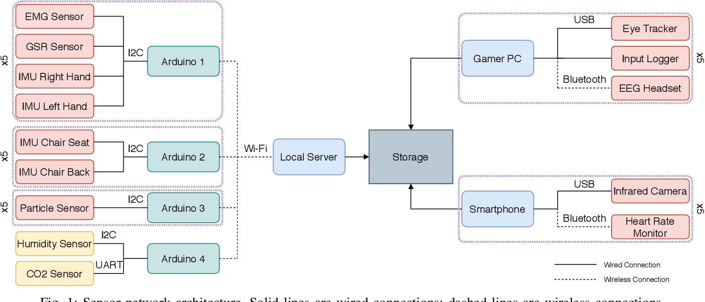 Figure 1 for Collection and Validation of Psycophysiological Data from Professional and Amateur Players: a Multimodal eSports Dataset