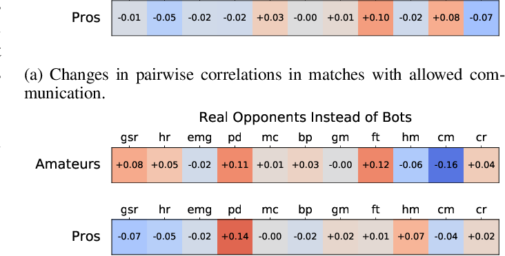Figure 3 for Collection and Validation of Psycophysiological Data from Professional and Amateur Players: a Multimodal eSports Dataset