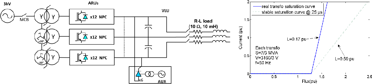 Hardware in the loop simulation of a complex ac fed motor drive with figure 5 ccuart Choice Image