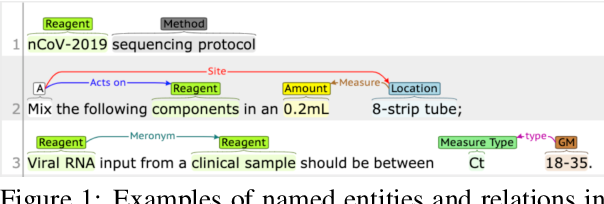 Figure 1 for WNUT-2020 Task 1 Overview: Extracting Entities and Relations from Wet Lab Protocols