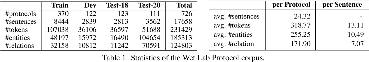 Figure 2 for WNUT-2020 Task 1 Overview: Extracting Entities and Relations from Wet Lab Protocols