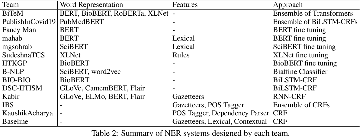 Figure 3 for WNUT-2020 Task 1 Overview: Extracting Entities and Relations from Wet Lab Protocols