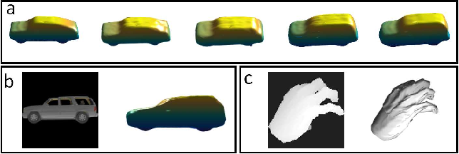 Figure 1 for SurfNet: Generating 3D shape surfaces using deep residual networks
