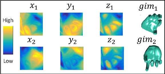 Figure 3 for SurfNet: Generating 3D shape surfaces using deep residual networks
