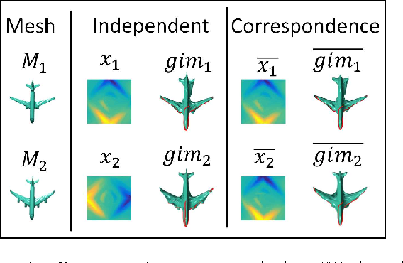 Figure 4 for SurfNet: Generating 3D shape surfaces using deep residual networks
