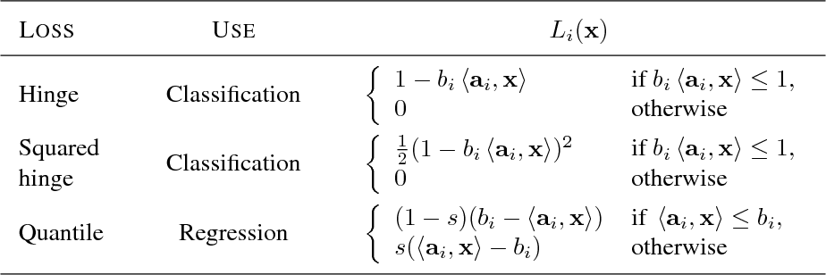 Figure 4 for A Fast, Principled Working Set Algorithm for Exploiting Piecewise Linear Structure in Convex Problems