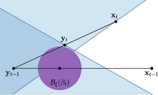 Figure 1 for A Fast, Principled Working Set Algorithm for Exploiting Piecewise Linear Structure in Convex Problems