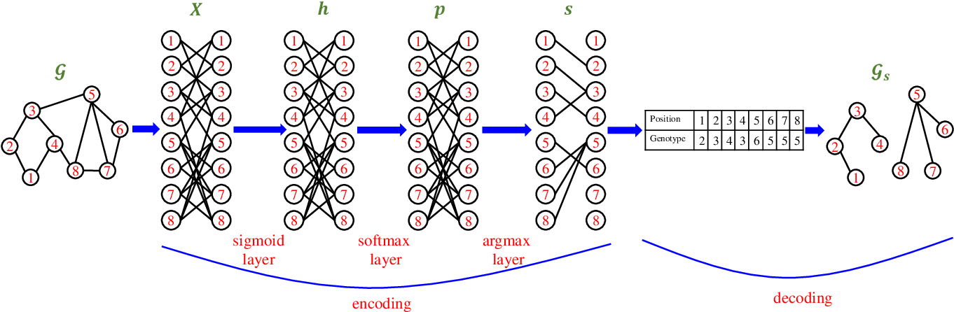 Figure 4 for Graph Neural Network Encoding for Community Detection in Attribute Networks