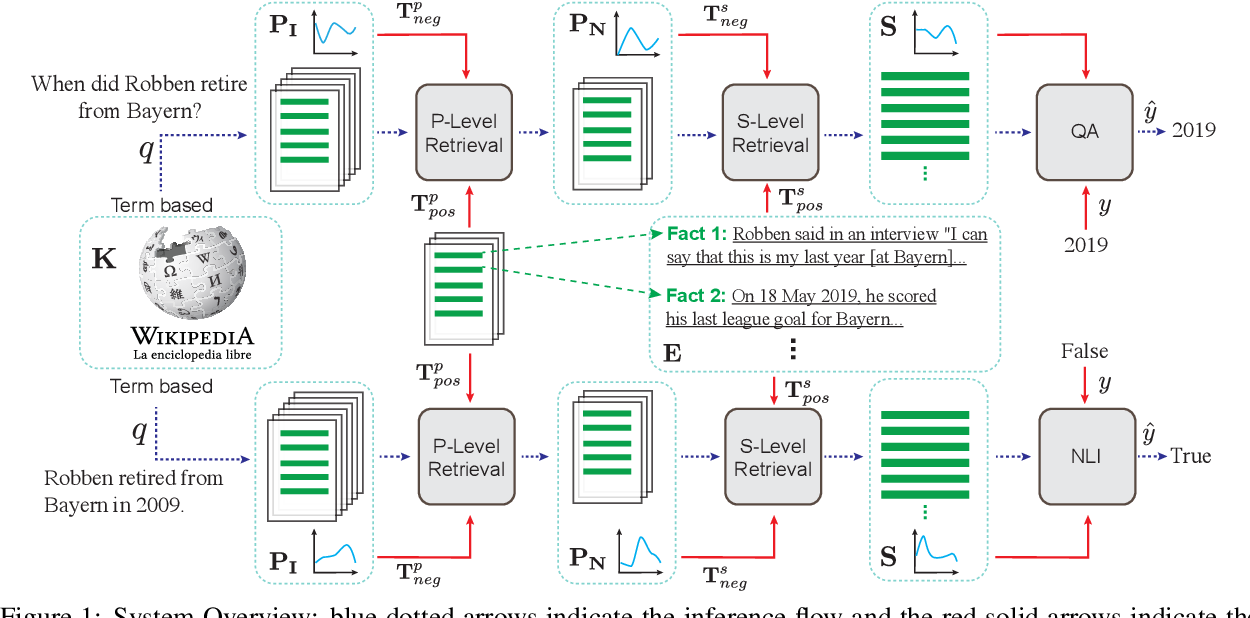Figure 1 for Revealing the Importance of Semantic Retrieval for Machine Reading at Scale