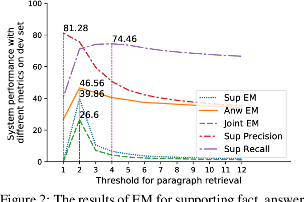 Figure 4 for Revealing the Importance of Semantic Retrieval for Machine Reading at Scale