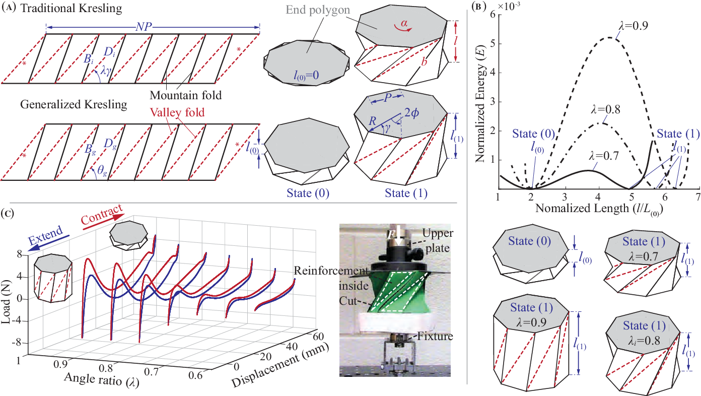 Figure 3 for Peristaltic locomotion without digital controllers: Exploiting the origami multi-stability to coordinate robotic motions