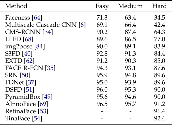 Figure 2 for Going Deeper Into Face Detection: A Survey