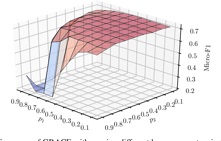 Figure 4 for Deep Graph Contrastive Representation Learning