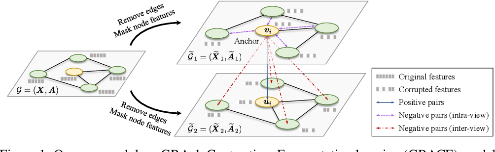 Figure 1 for Deep Graph Contrastive Representation Learning