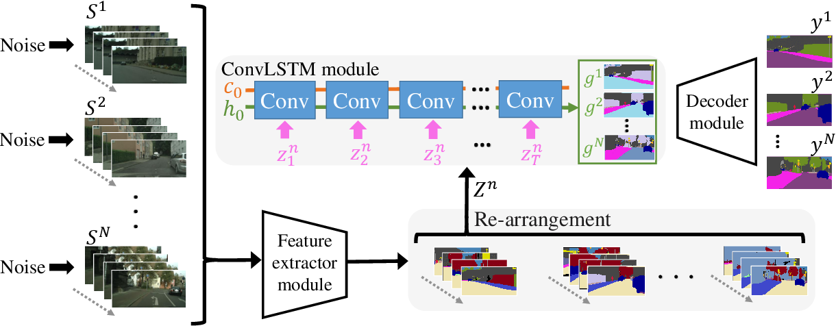 Figure 1 for Noisy-LSTM: Improving Temporal Awareness for Video Semantic Segmentation