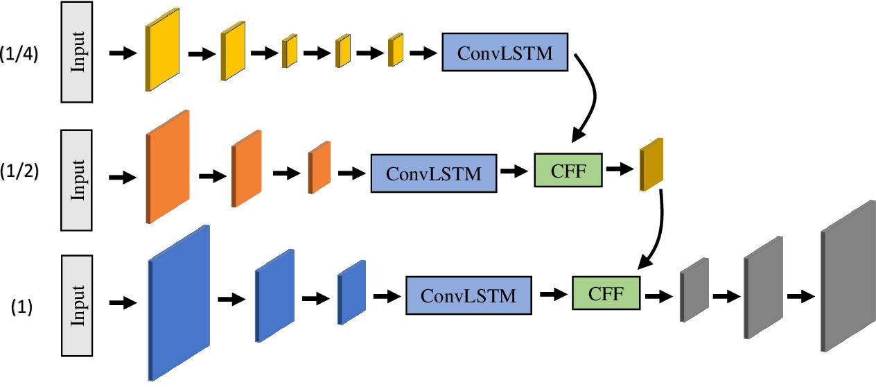 Figure 3 for Noisy-LSTM: Improving Temporal Awareness for Video Semantic Segmentation