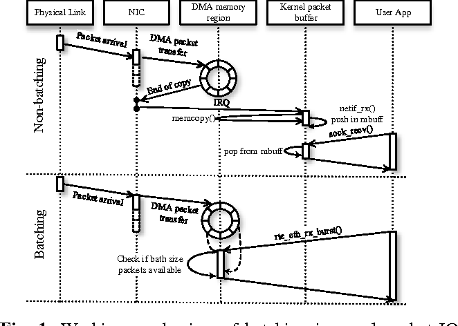 Figure 1 from Smart Batching: A Load-Sensitive Self-Tuning