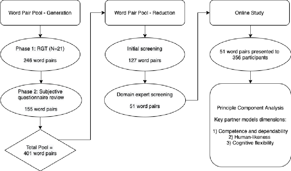 Figure 1 for What Do We See in Them? Identifying Dimensions of Partner Models for Speech Interfaces Using a Psycholexical Approach
