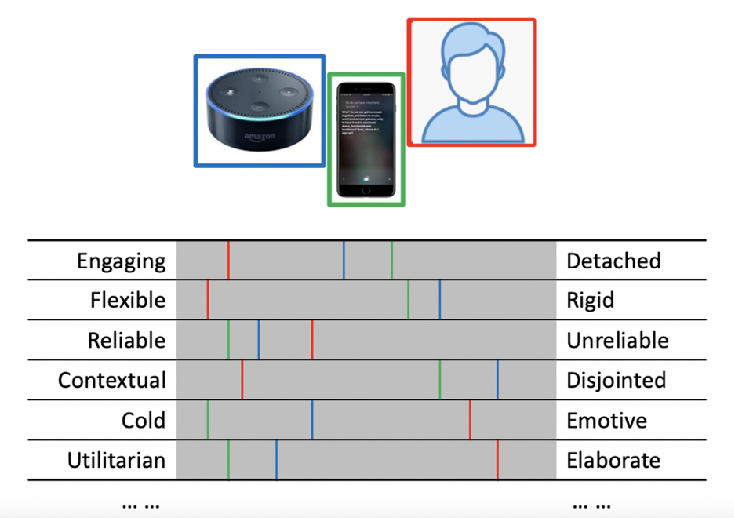 Figure 3 for What Do We See in Them? Identifying Dimensions of Partner Models for Speech Interfaces Using a Psycholexical Approach