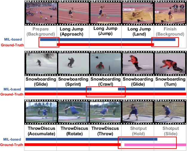Figure 1 for The Blessings of Unlabeled Background in Untrimmed Videos