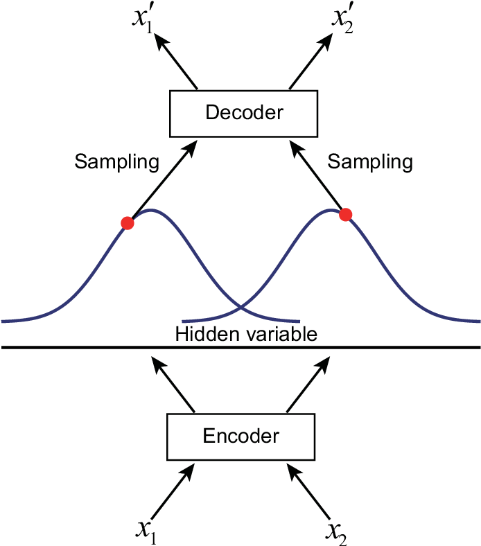 Figure 1 for Noise Attention based Spectrum Anomaly Detection Method for Unauthorized Bands
