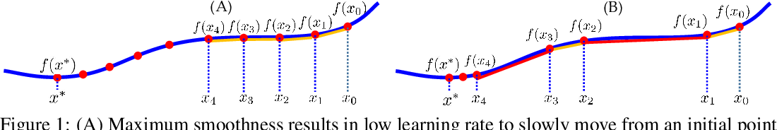 Figure 1 for Predictive Local Smoothness for Stochastic Gradient Methods